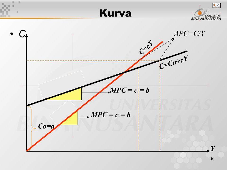 9 Kurva C Y C=Co+cY C=cY Co=a MPC = c = b APC=C/Y
