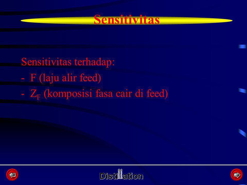 Sensitivitas terhadap: -F (laju alir feed) -Z F (komposisi fasa cair di feed) Sensitivitas