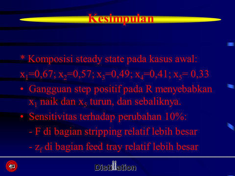 * Komposisi steady state pada kasus awal: x 1 =0,67; x 2 =0,57; x 3 =0,49; x 4 =0,41; x 5 = 0,33 Gangguan step positif pada R menyebabkan x 1 naik dan x 5 turun, dan sebaliknya.