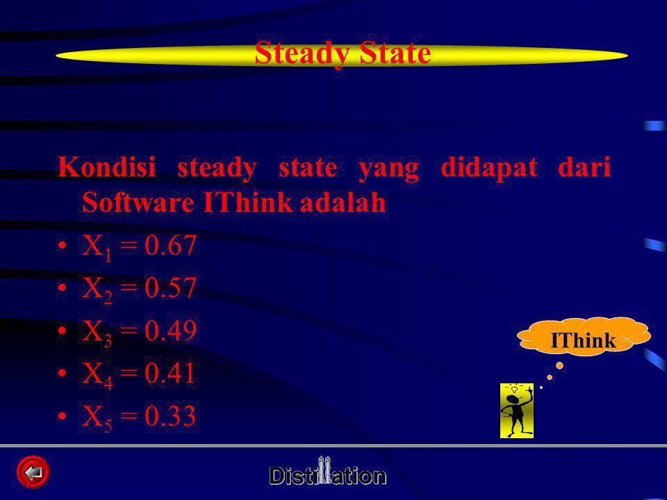 Kondisi steady state yang didapat dari Software IThink adalah X 1 = 0.67 X 2 = 0.57 X 3 = 0.49 X 4 = 0.41 X 5 = 0.33 Steady State IThink