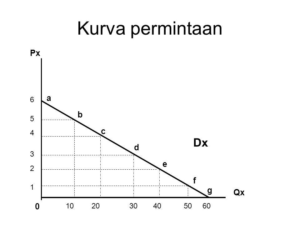 Kurva permintaan Px Qx Dx a b c d e f g 0 102030405060 6 5 4 3 2 1