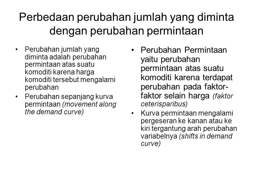Perbedaan perubahan jumlah yang diminta dengan perubahan permintaan Perubahan jumlah yang diminta adalah perubahan permintaan atas suatu komoditi kare