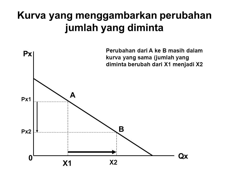 Kurva yang menggambarkan perubahan jumlah yang diminta Px Qx 0 Px1 Px2 X1 X2 A B Perubahan dari A ke B masih dalam kurva yang sama (jumlah yang dimint