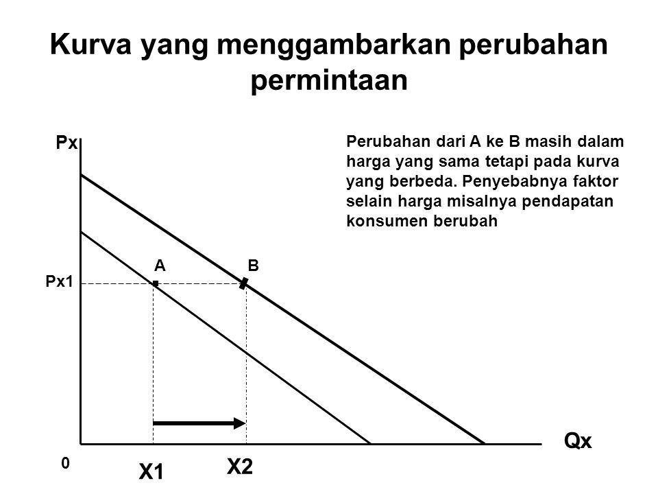 Kurva yang menggambarkan perubahan permintaan Px Qx AB Px1 X1 X2 0 Perubahan dari A ke B masih dalam harga yang sama tetapi pada kurva yang berbeda. P