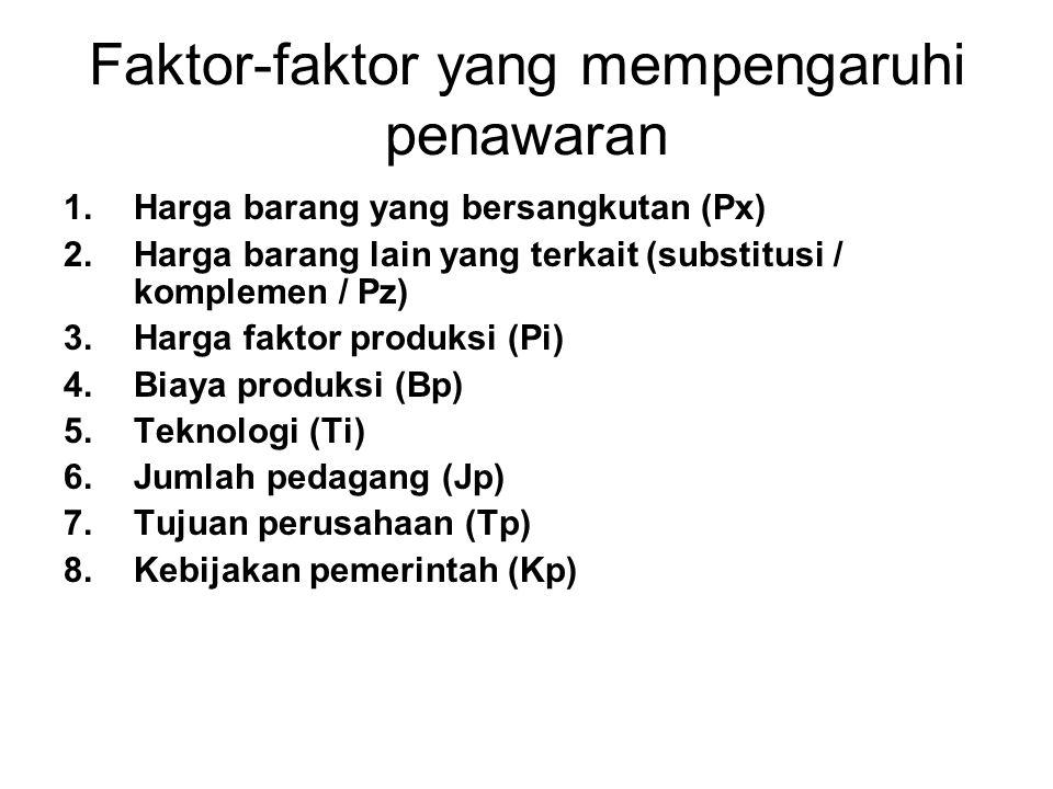 Faktor-faktor yang mempengaruhi penawaran 1.Harga barang yang bersangkutan (Px) 2.Harga barang lain yang terkait (substitusi / komplemen / Pz) 3.Harga
