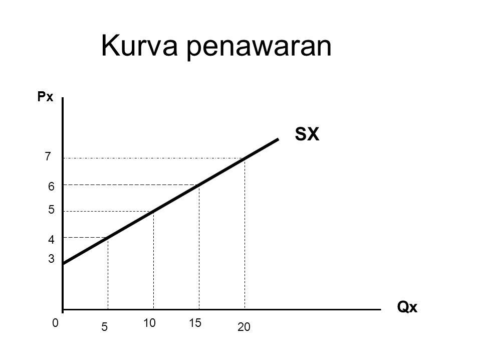 Kurva penawaran Px Qx SX 3 4 5 6 7 5 1015 20 0