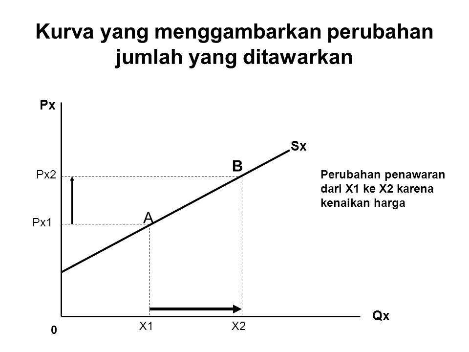 Kurva yang menggambarkan perubahan jumlah yang ditawarkan Sx Px Qx Px2 Px1 X1X2 0 A B Perubahan penawaran dari X1 ke X2 karena kenaikan harga