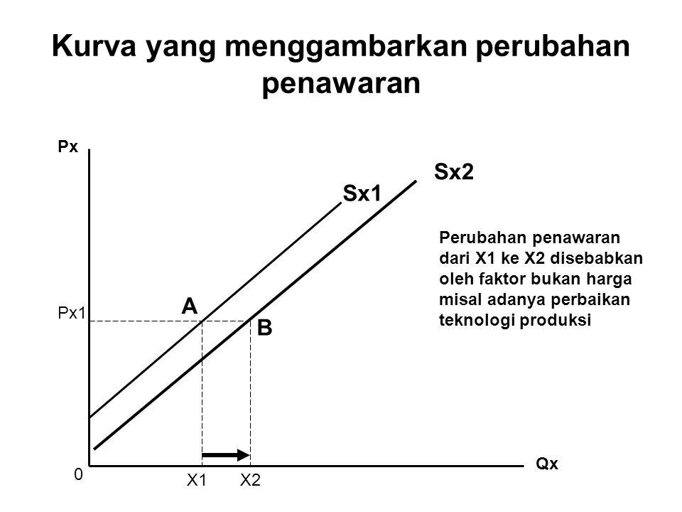 Kurva yang menggambarkan perubahan penawaran Px Qx X1X2 Px1 A B Sx1 Sx2 Perubahan penawaran dari X1 ke X2 disebabkan oleh faktor bukan harga misal ada
