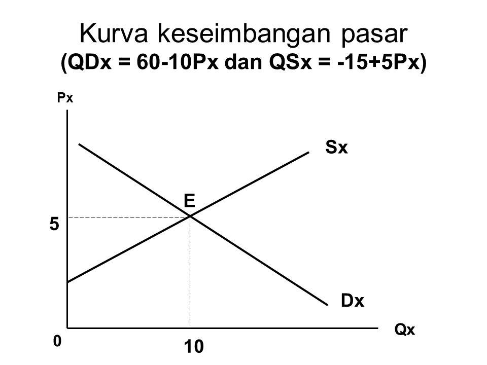 Kurva keseimbangan pasar (QDx = 60-10Px dan QSx = -15+5Px) Px Qx 0 Sx 5 10 E Dx