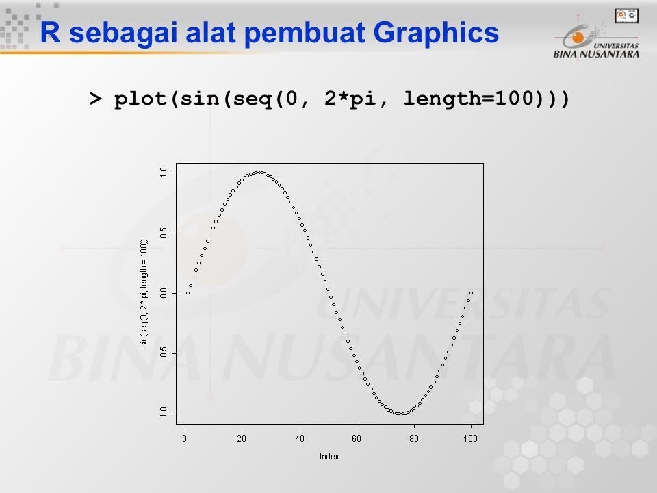 R sebagai alat pembuat Graphics > plot(sin(seq(0, 2*pi, length=100)))