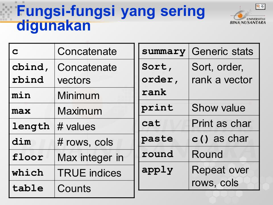 Fungsi-fungsi yang sering digunakan c Concatenate cbind, rbind Concatenate vectors min Minimum max Maximum length # values dim # rows, cols floor Max