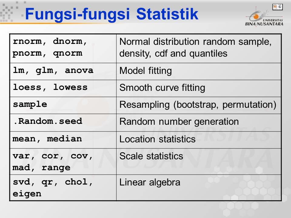 Fungsi-fungsi Statistik rnorm, dnorm, pnorm, qnorm Normal distribution random sample, density, cdf and quantiles lm, glm, anova Model fitting loess, l