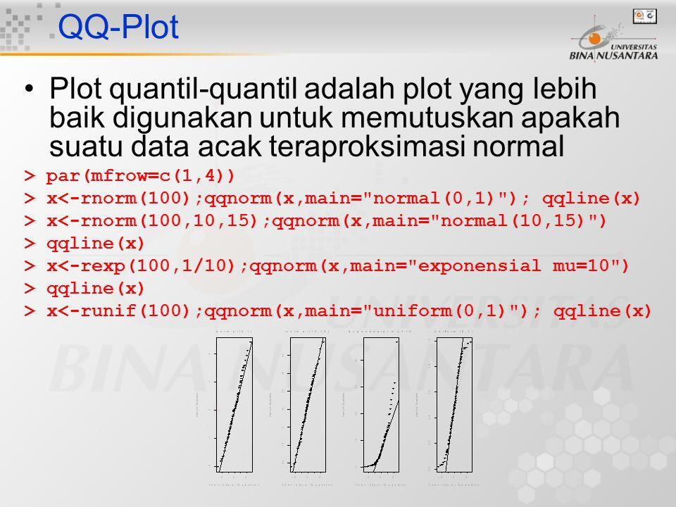 QQ-Plot Plot quantil-quantil adalah plot yang lebih baik digunakan untuk memutuskan apakah suatu data acak teraproksimasi normal > par(mfrow=c(1,4)) >
