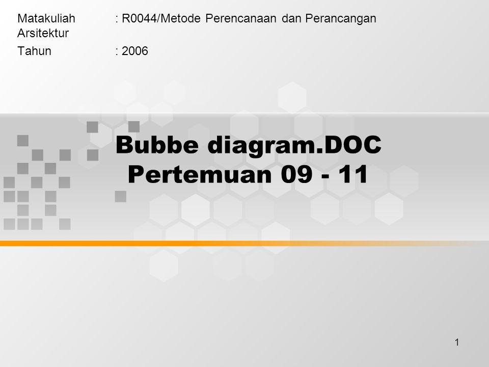 1 Bubbe diagram.DOC Pertemuan 09 - 11 Matakuliah: R0044/Metode Perencanaan dan Perancangan Arsitektur Tahun: 2006