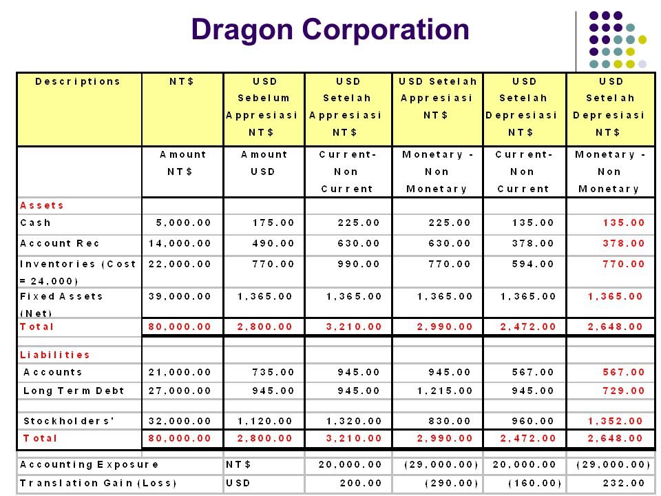 Dragon Corporation