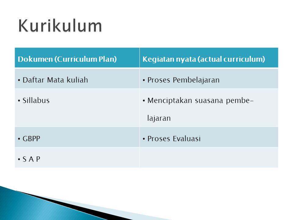 Dokumen (Curriculum Plan)Kegiatan nyata (actual curriculum) Daftar Mata kuliah Proses Pembelajaran Sillabus Menciptakan suasana pembe- lajaran GBPP Proses Evaluasi S A P