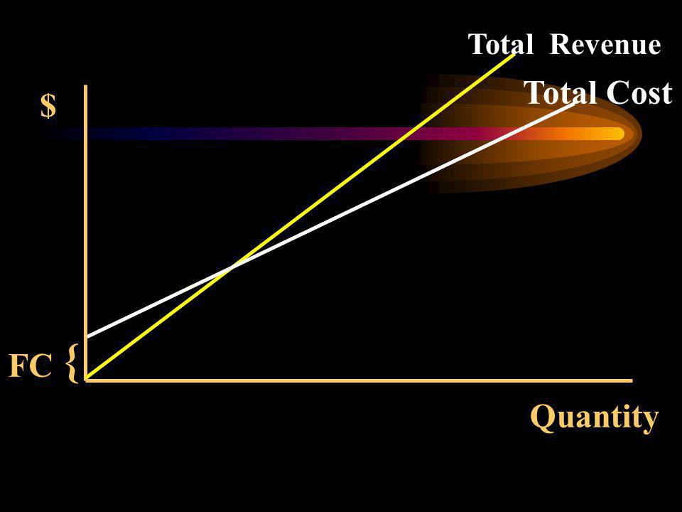 Quantity $ Total Revenue