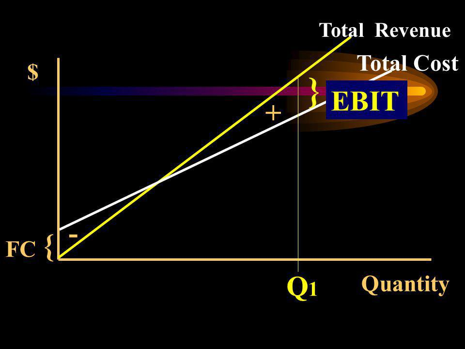 Quantity { $ Total Revenue Total Cost FC