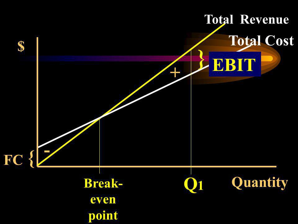 Quantity { $ Total Revenue Total Cost FC Q1Q1 + - } EBIT