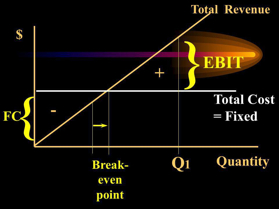 Quantity { $ Total Revenue Total Cost FC Break- even point Q1Q1 + - } EBIT