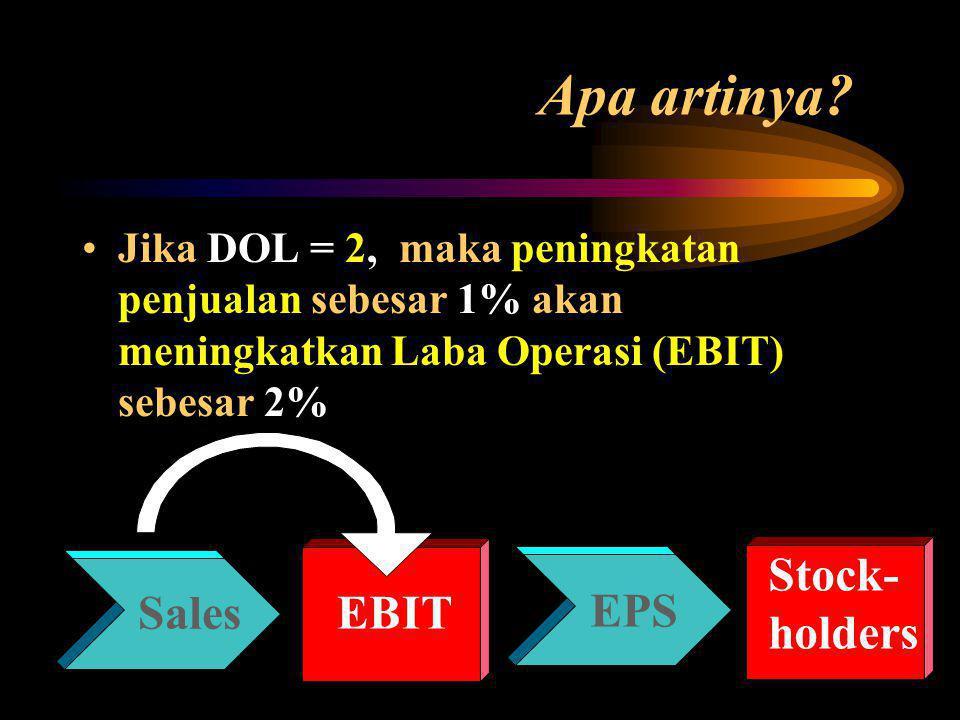 Apa artinya? Jika DOL = 2, maka peningkatan penjualan sebesar 1% akan meningkatkan Laba Operasi (EBIT) sebesar 2% Stock- holders EBIT EPS Sales