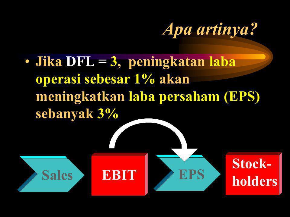 Apa artinya? Jika DFL = 3, peningkatan laba operasi sebesar 1% akan meningkatkan laba persaham (EPS) sebanyak 3% Stock- holders EBIT EPS Sales
