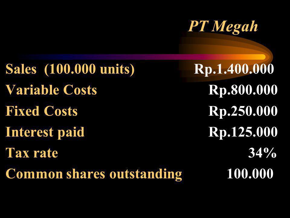 In-class Project: Jawablah pertanyaan dibawah ini dari kasus PT. Megah : 1) Jika penjualan naik 10%, apa yang terjadi terhadap operating income/EBIT?
