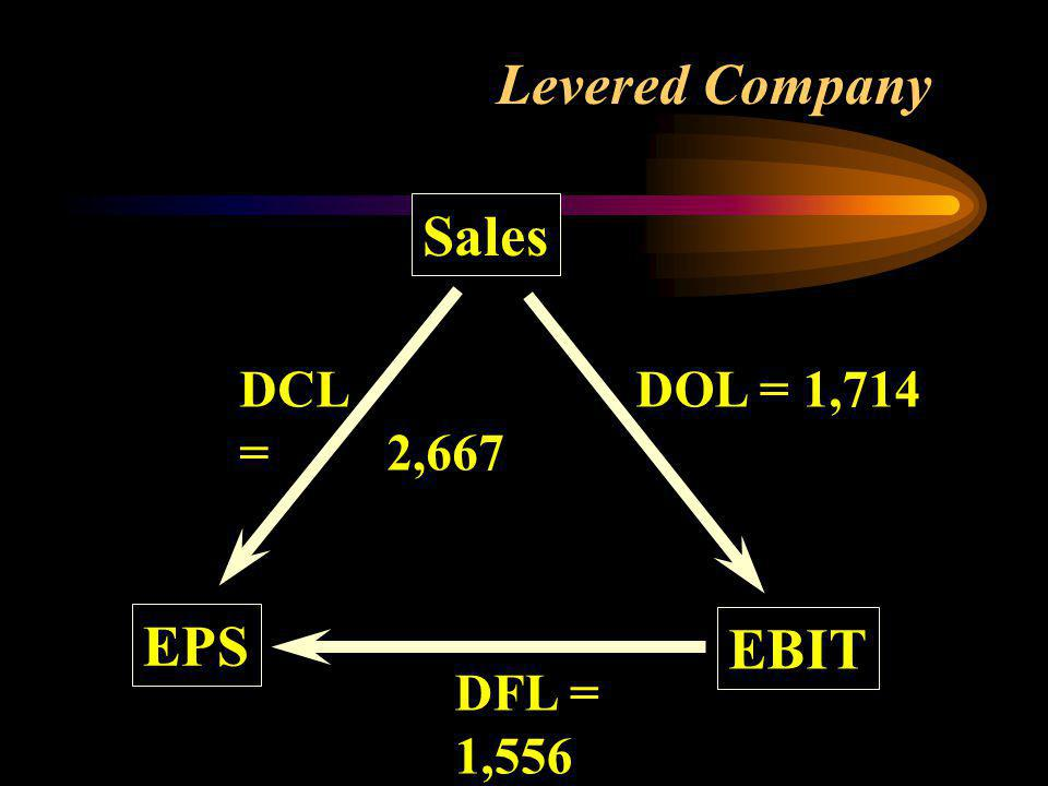 Degree of Combined Leverage DCL = Penjualan – B.Variabel EBIT - I 1.400.000 - 800.000 225.000 = 2,667 =