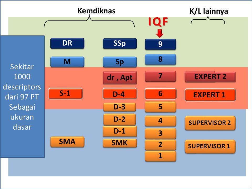 DR M M S-1 D-3 D-2 SMA IQF 9 9 8 8 7 7 6 5 5 4 4 3 3 2 2 1 1 D-4 SMK dr, Apt dr, Apt EXPERT 2 EXPERT 1 SUPERVISOR 2 SUPERVISOR 1 Kemdiknas K/L lainnya