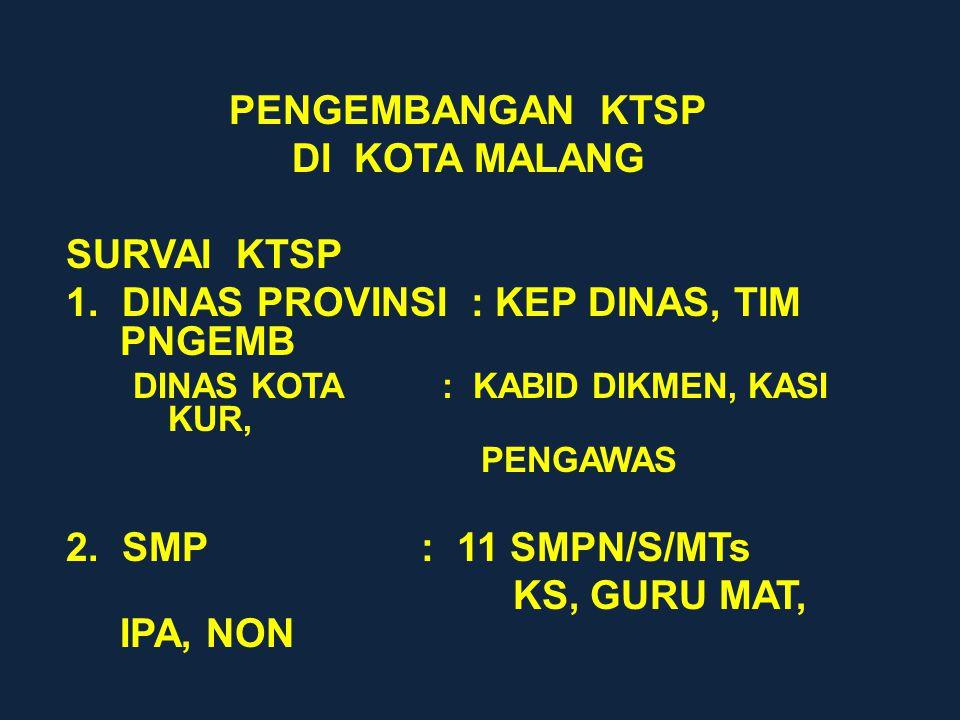 PENGEMBANGAN KTSP DI KOTA MALANG SURVAI KTSP 1.
