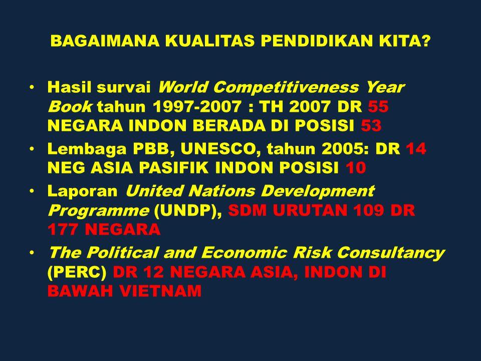 PENDIDIKAN MIPA Survai TIMSS tahun 2003, DR 46 NEGARA, SISWA INDONESIA DI URUTAN 34 (SAINS) SINGAPURA URUTAN I, NEG-2 ASEAN PERINGKAT ATAS Balitbang (2003): DARI 146.052 SD  8 DARI 20.918 SMP  8 DARI 8.036 SMA  7 United Nations for Development Programme (UNDP)  SDM INDON DI POSISI 109 DR 177 NEGARA
