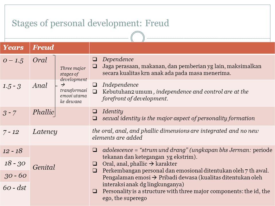 Stages of personal development: Freud YearsFreud 0 – 1.5Oral  Dependence  Jaga perasaan, makanan, dan pemberian yg lain, maksimalkan secara kualitas