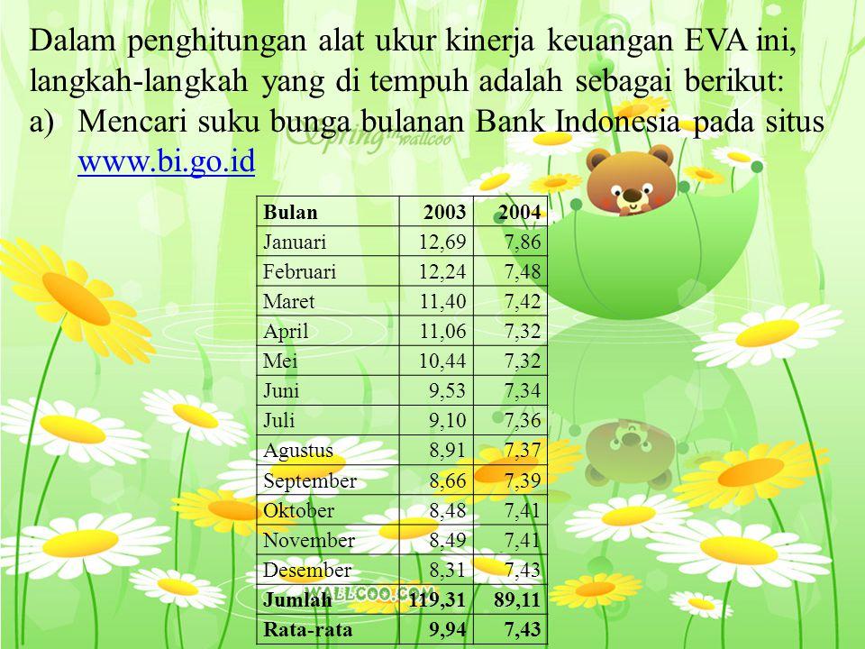 Dalam penghitungan alat ukur kinerja keuangan EVA ini, langkah-langkah yang di tempuh adalah sebagai berikut: a)Mencari suku bunga bulanan Bank Indonesia pada situs www.bi.go.id www.bi.go.id Bulan20032004 Januari12,697,86 Februari12,247,48 Maret11,407,42 April11,067,32 Mei10,447,32 Juni9,537,34 Juli9,107,36 Agustus8,917,37 September8,667,39 Oktober8,487,41 November8,497,41 Desember8,317,43 Jumlah119,3189,11 Rata-rata9,947,43