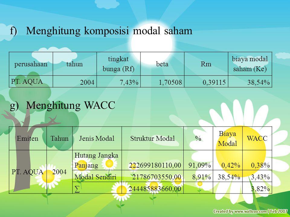 f)Menghitung komposisi modal saham perusahaantahun tingkat bunga (Rf) betaRm biaya modal saham (Ke) PT.