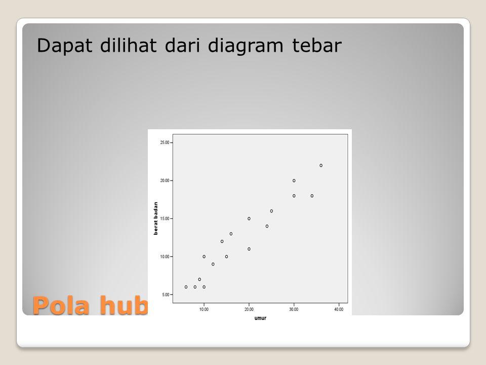 Pola hubungan Dapat dilihat dari diagram tebar