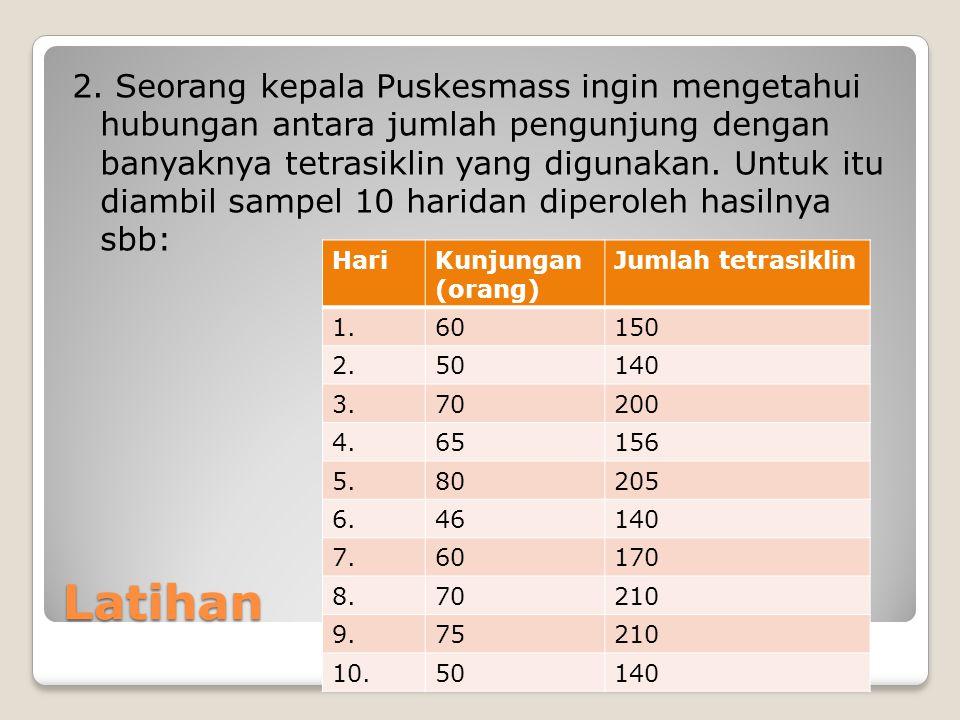Pertanyaan 1.Buatlah diagram tebar dan simpulkan hasilnya 2.
