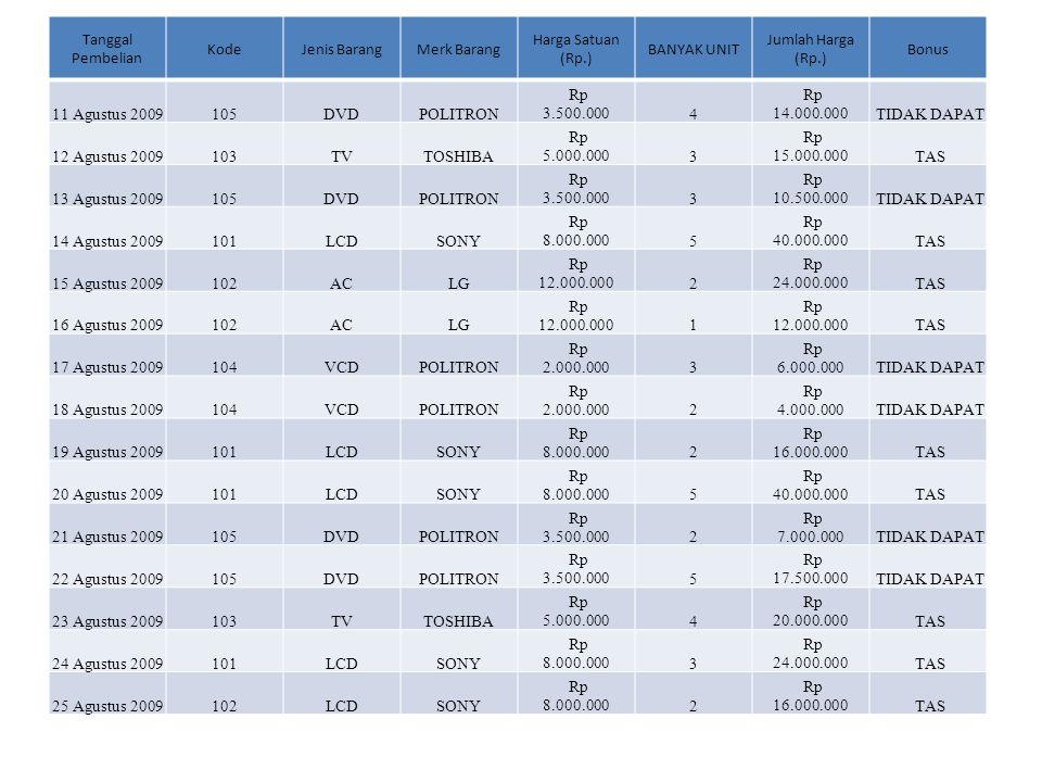 Tanggal Pembelian KodeJenis BarangMerk Barang Harga Satuan (Rp.) BANYAK UNIT Jumlah Harga (Rp.) Bonus 11 Agustus 2009105DVDPOLITRON Rp 3.500.0004 Rp 1