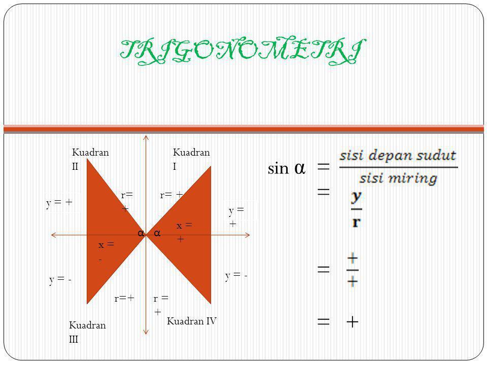 TRIGONOMETRI y = + y = - r= + αα x = - x = + Kuadran II Kuadran I Kuadran III Kuadran IV sin α = = = +