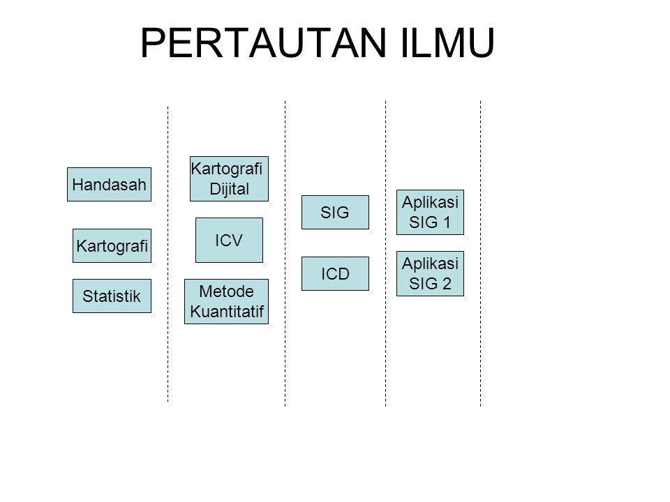 PERTAUTAN ILMU Handasah Kartografi Dijital SIG Aplikasi SIG 2 Aplikasi SIG 1 ICD Metode Kuantitatif ICV Statistik