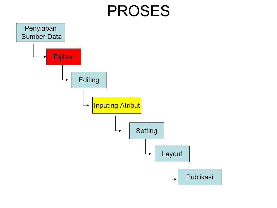PROSES Penyiapan Sumber Data Dijitasi Editing Layout Inputing Atribut Setting Publikasi