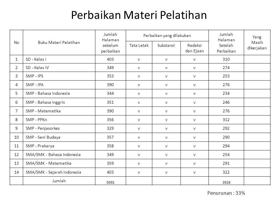 Perbaikan Materi Pelatihan NoBuku Materi Pelatihan Jumlah Halaman sebelum perbaikan Perbaikan yang dilakukan Jumlah Halaman Setelah Perbaikan Yang Mas