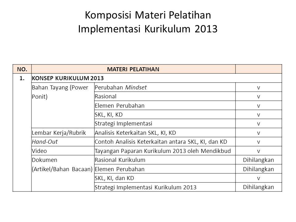 Komposisi Materi Pelatihan Implementasi Kurikulum 2013 NO.MATERI PELATIHAN 1.KONSEP KURIKULUM 2013 Bahan Tayang (Power Ponit) Perubahan Mindset v Rasi