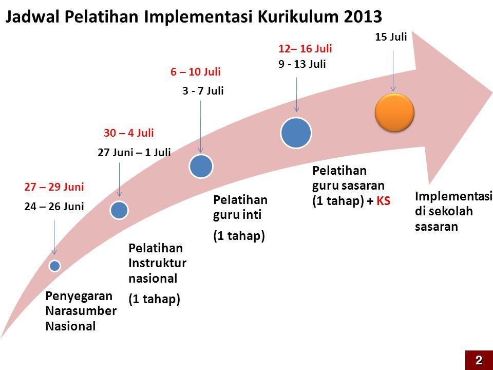 Penyegaran Narasumber Nasional Pelatihan Instruktur nasional (1 tahap) Pelatihan guru inti (1 tahap) Pelatihan guru sasaran (1 tahap) + KS Implementas