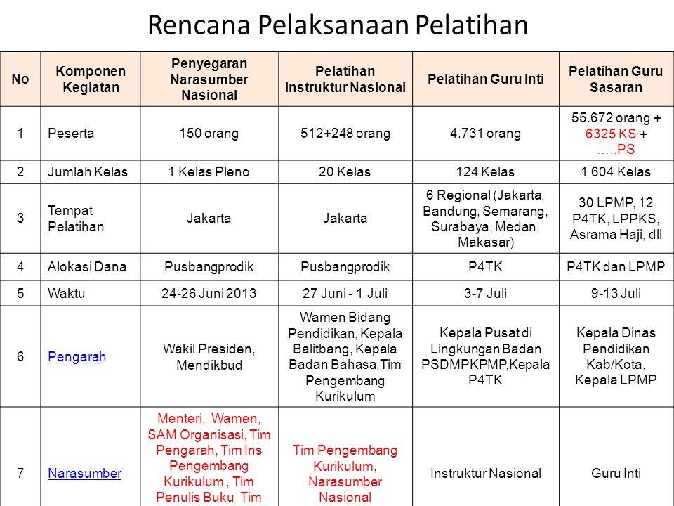 No Komponen Kegiatan Penyegaran Narasumber Nasional Pelatihan Instruktur Nasional Pelatihan Guru Inti Pelatihan Guru Sasaran 1Peserta150 orang512+248