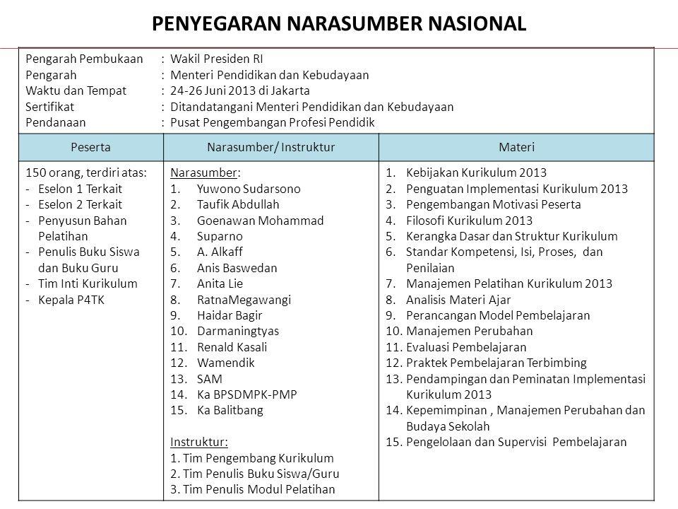 PENYEGARAN NARASUMBER NASIONAL Pengarah Pembukaan: Wakil Presiden RI Pengarah: Menteri Pendidikan dan Kebudayaan Waktu dan Tempat : 24-26 Juni 2013 di
