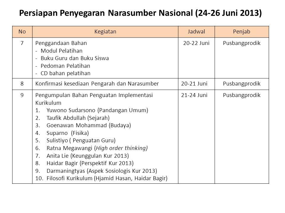 NoKegiatanJadwalPenjab 10Pengumpulan Bahan Perancangan Model Pembelajaran 1.Anggi Siti Anggari (SD) 2.Dr.
