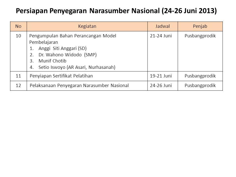 NoKegiatanJadwalPenjab 10Pengumpulan Bahan Perancangan Model Pembelajaran 1.Anggi Siti Anggari (SD) 2.Dr. Wahono Widodo (SMP) 3.Munif Chotib 4.Setio I