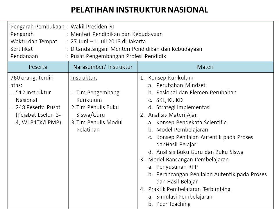 NoKegiatanJadwal 1Pengiriman Undangan ke Peserta Pelatihan Instruktur Nasional 19-21 Juni 2Pengiriman Undangan ke Narasumber dan Instruktur Pelatihan 19-21 Juni 3Penggandaan Bahan Pelatihan20-22 Juni 4Konfirmasi ke Kehadiran Peserta Pelatihan Instruktur Nasional 24-26 Juni 5Konfirmasi Kehadiran Instruktur Pelatihan24-26 Juni Persiapan Pelatihan Instruktur Nasional (27 Juni - 1 Juli 2013)