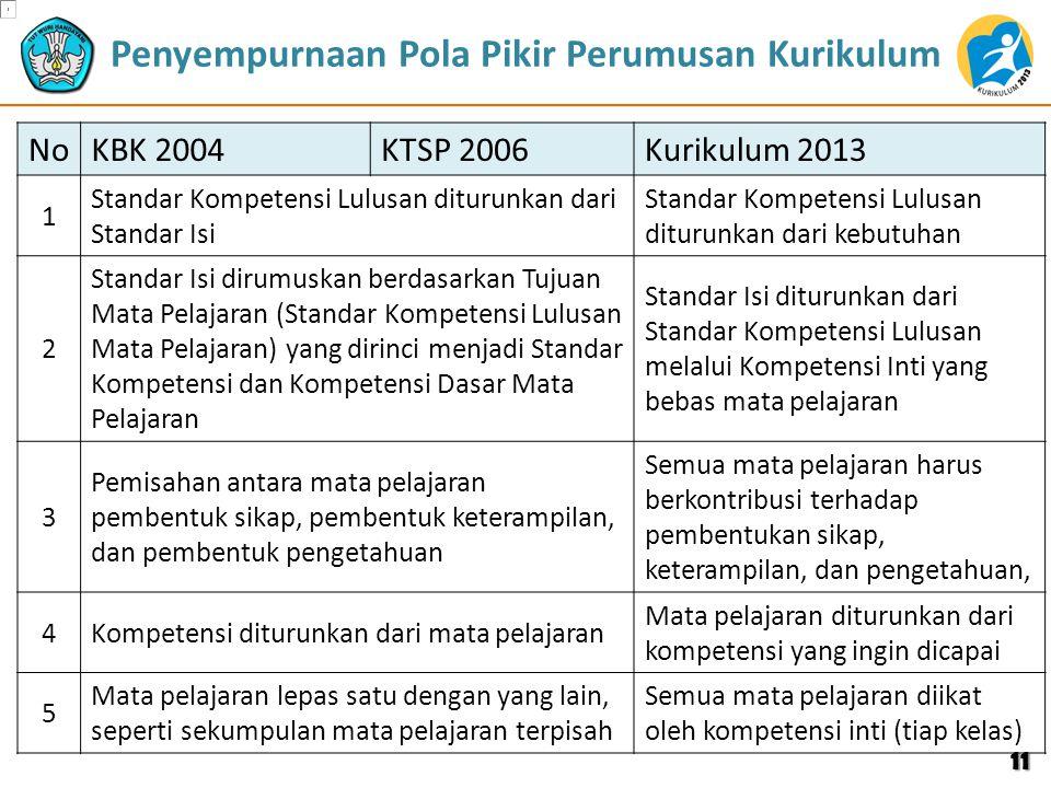 Penyempurnaan Pola Pikir Perumusan Kurikulum NoKBK 2004KTSP 2006Kurikulum 2013 1 Standar Kompetensi Lulusan diturunkan dari Standar Isi Standar Kompet