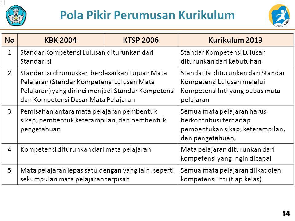 Pola Pikir Perumusan Kurikulum NoKBK 2004KTSP 2006Kurikulum 2013 1Standar Kompetensi Lulusan diturunkan dari Standar Isi Standar Kompetensi Lulusan di